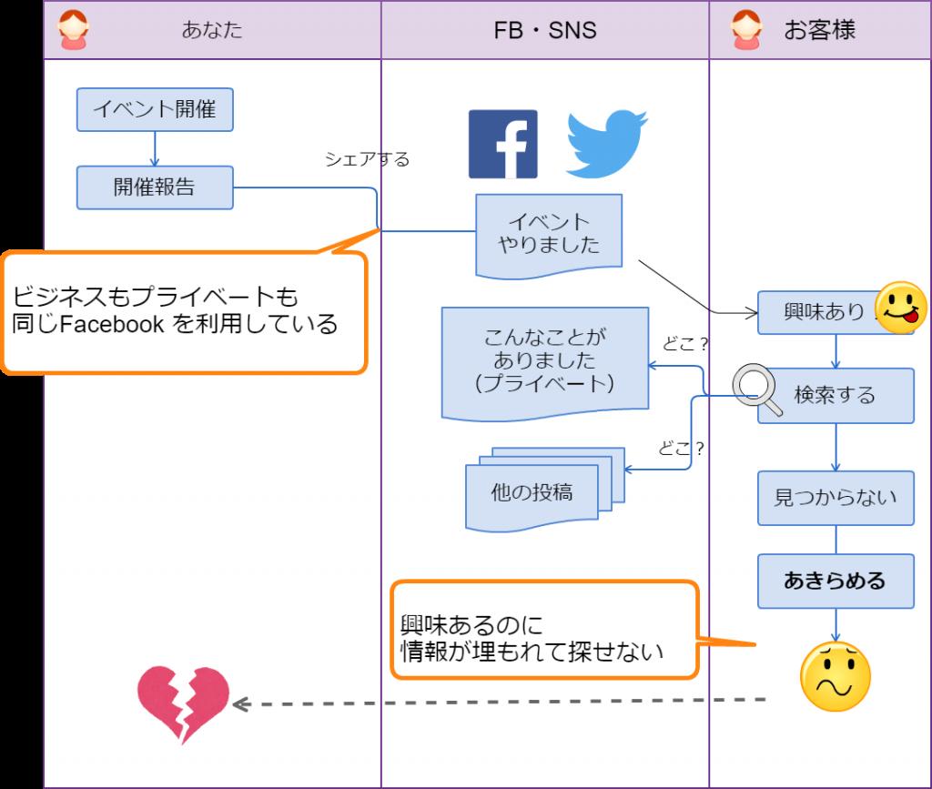 個人のSNS・Facebookのみで集客する場合、詳細がタイムラインに埋もれてしまう